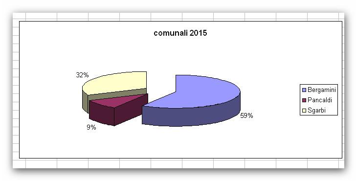 comunali2015
